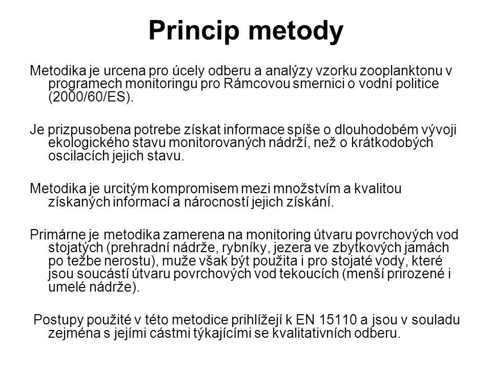 Princip metody