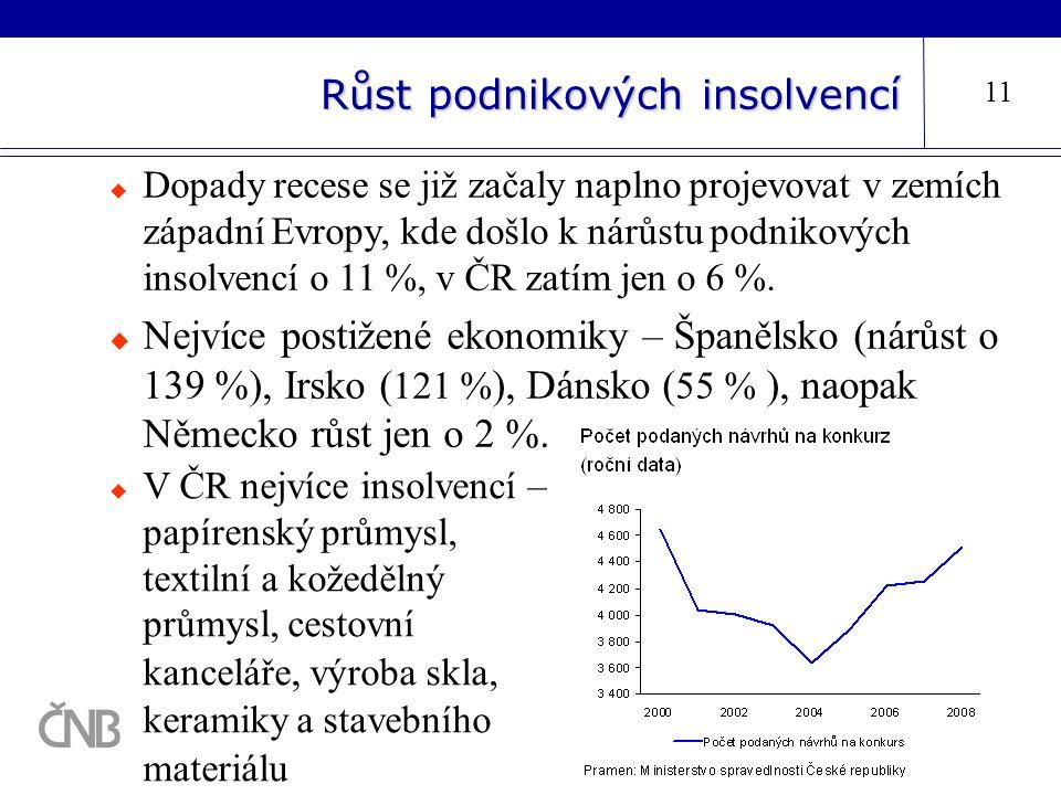 Růst podnikových insolvencí