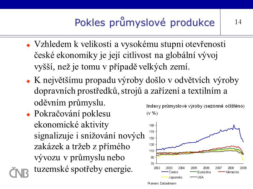 Pokles průmyslové produkce