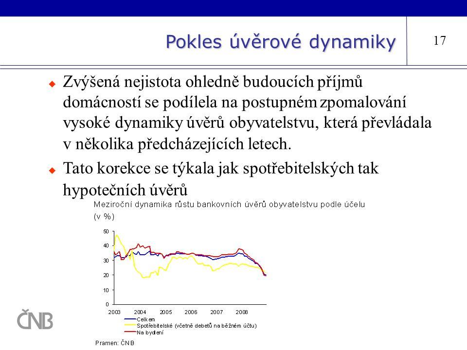 Pokles úvěrové dynamiky