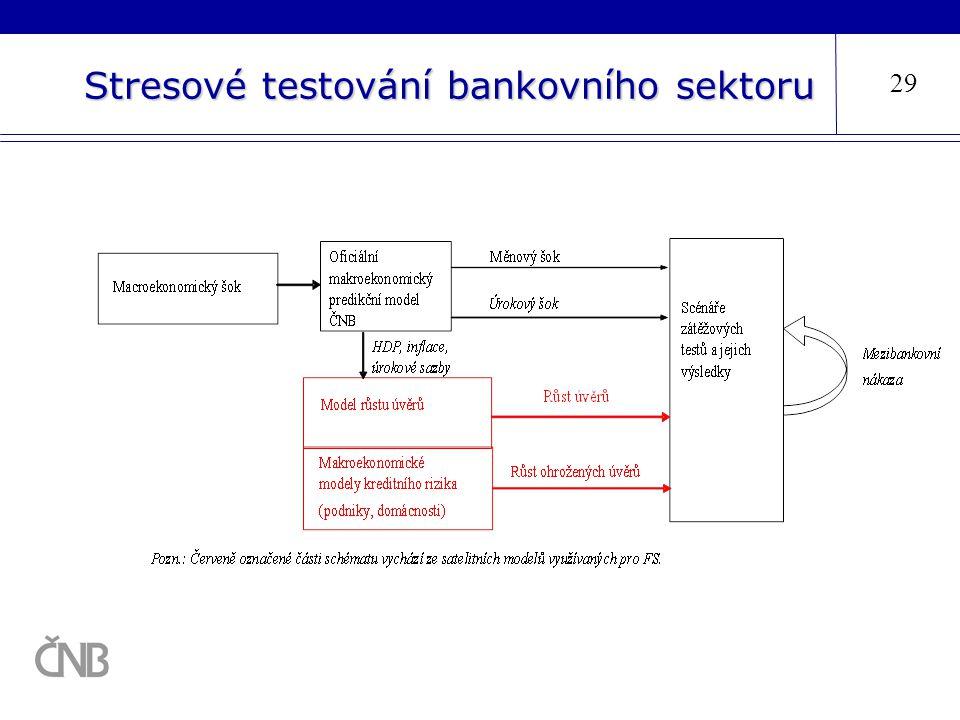 Stresové testování bankovního sektoru