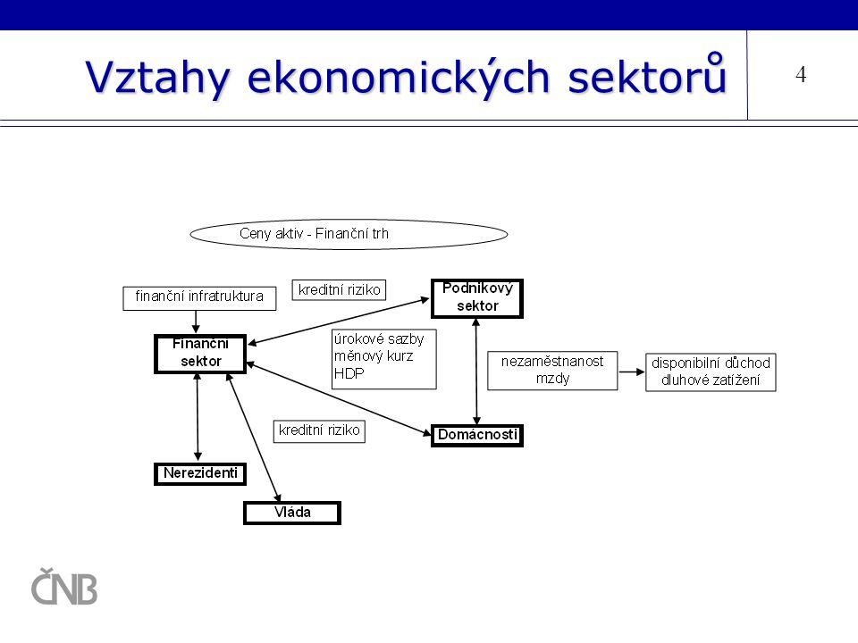 Vztahy ekonomických sektorů