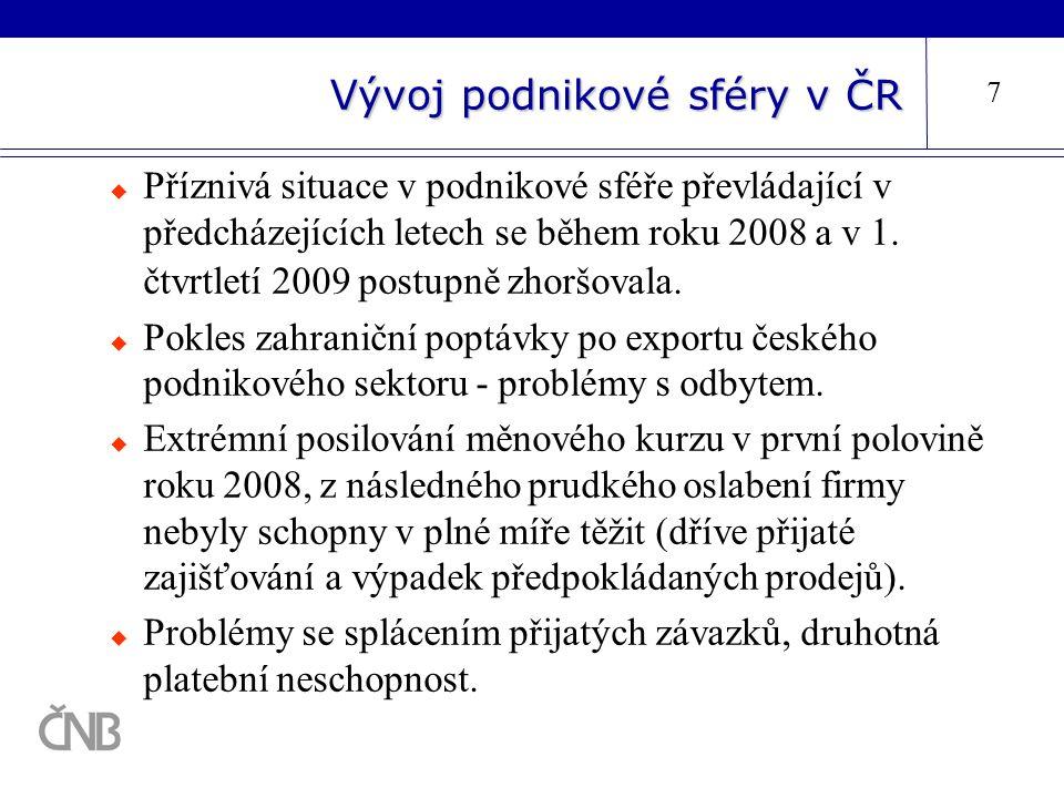 Vývoj podnikové sféry v ČR