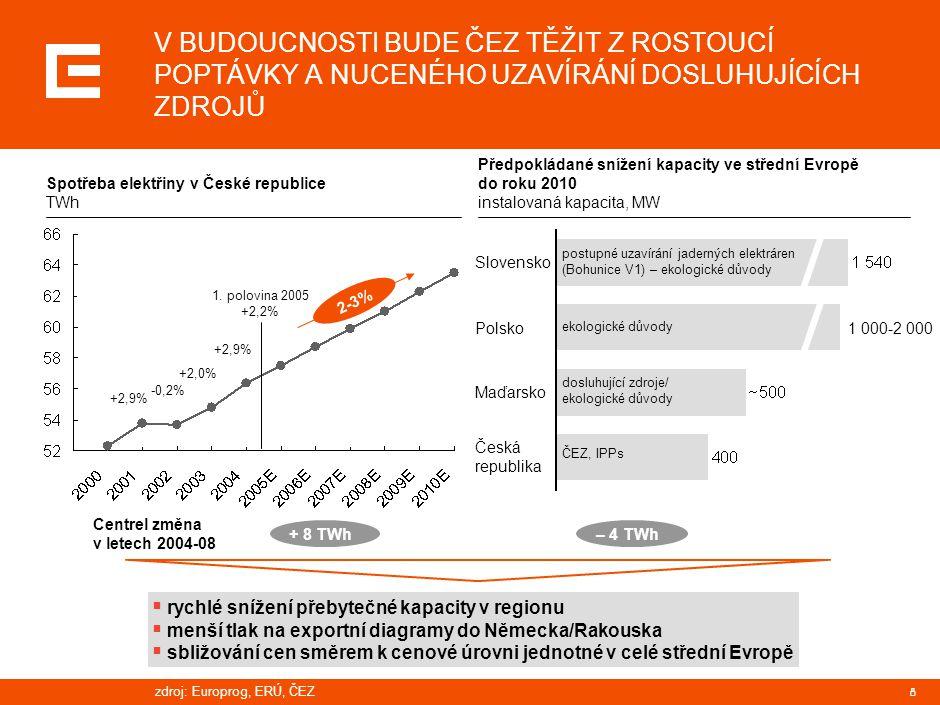IMPORTY DO ČR MOHOU VZRŮST Z 10% DOMÁCÍ POPTÁVKY AŽ NA 51%