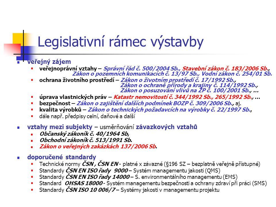 Legislativní rámec výstavby