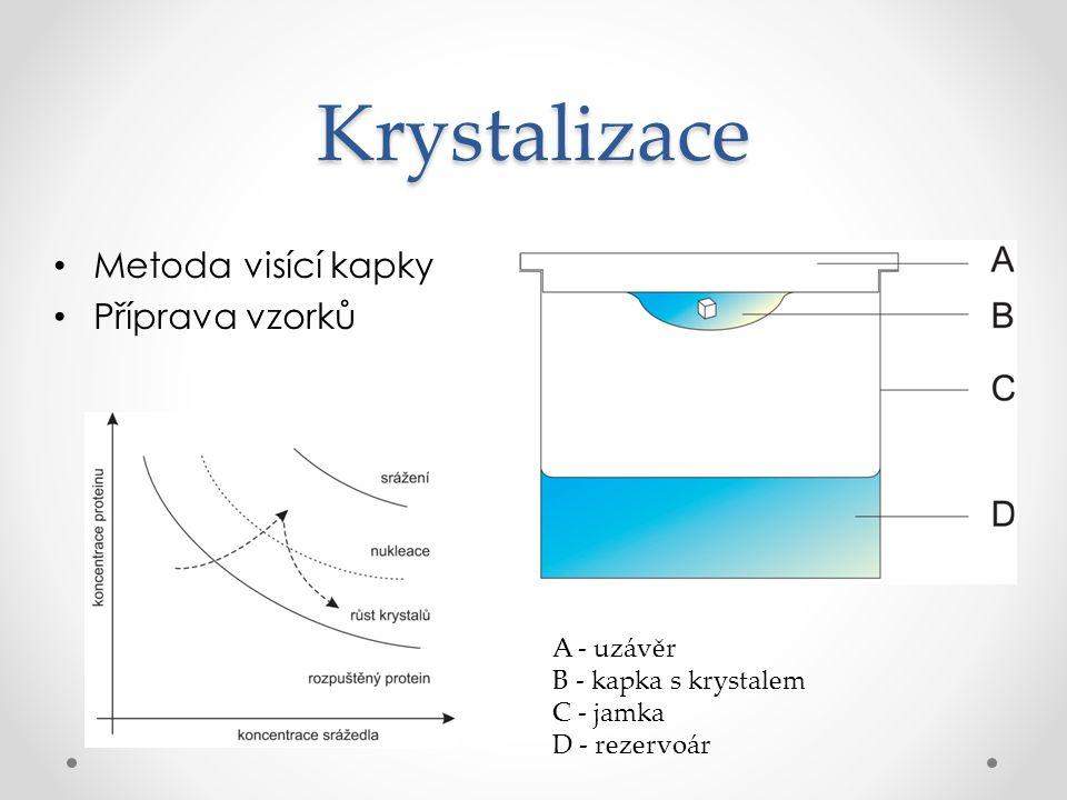 Krystalizace Metoda visící kapky Příprava vzorků A - uzávěr