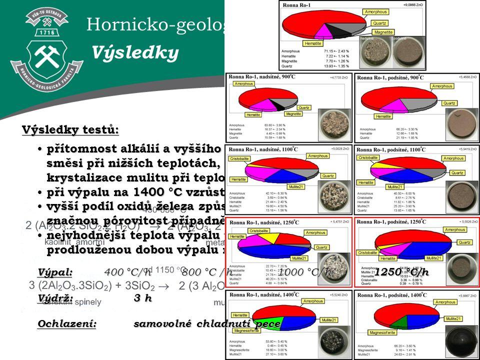 Výsledky Výsledky testů: