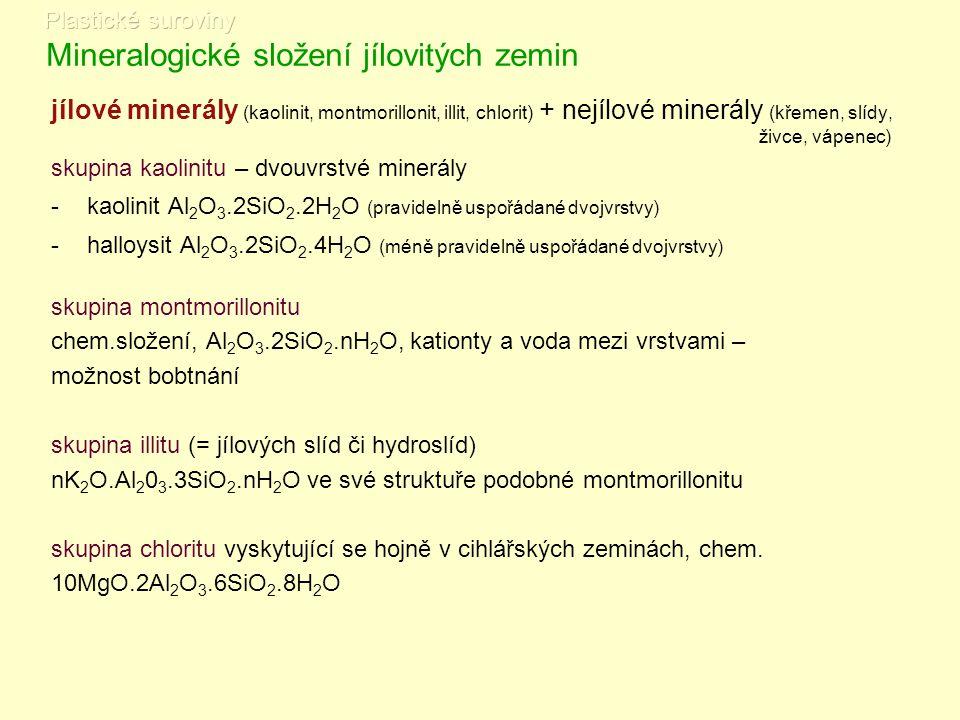 Mineralogické složení jílovitých zemin