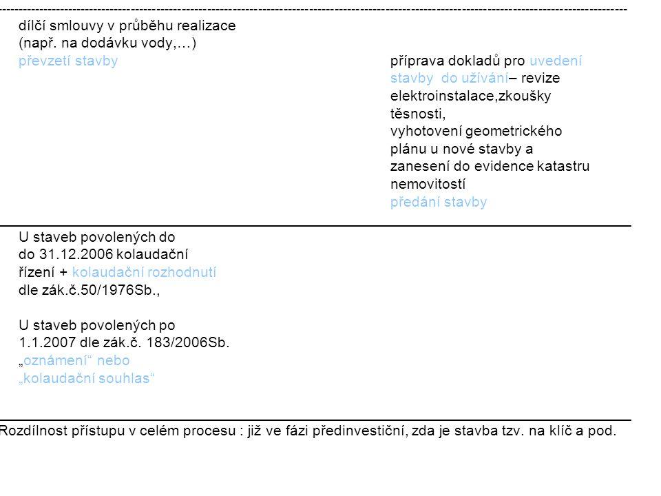 dílčí smlouvy v průběhu realizace (např. na dodávku vody,…)