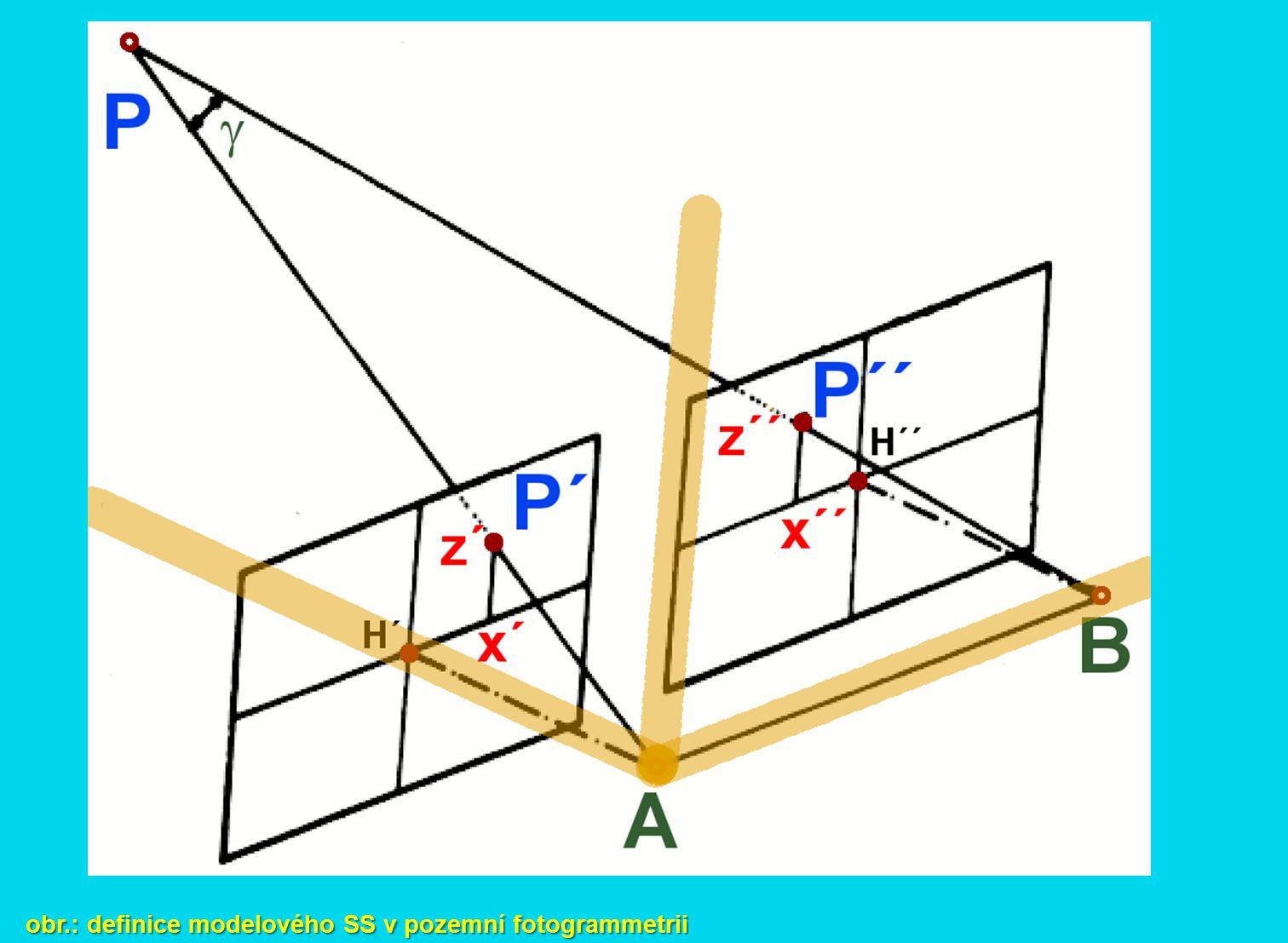 obr.: definice modelového SS v pozemní fotogrammetrii