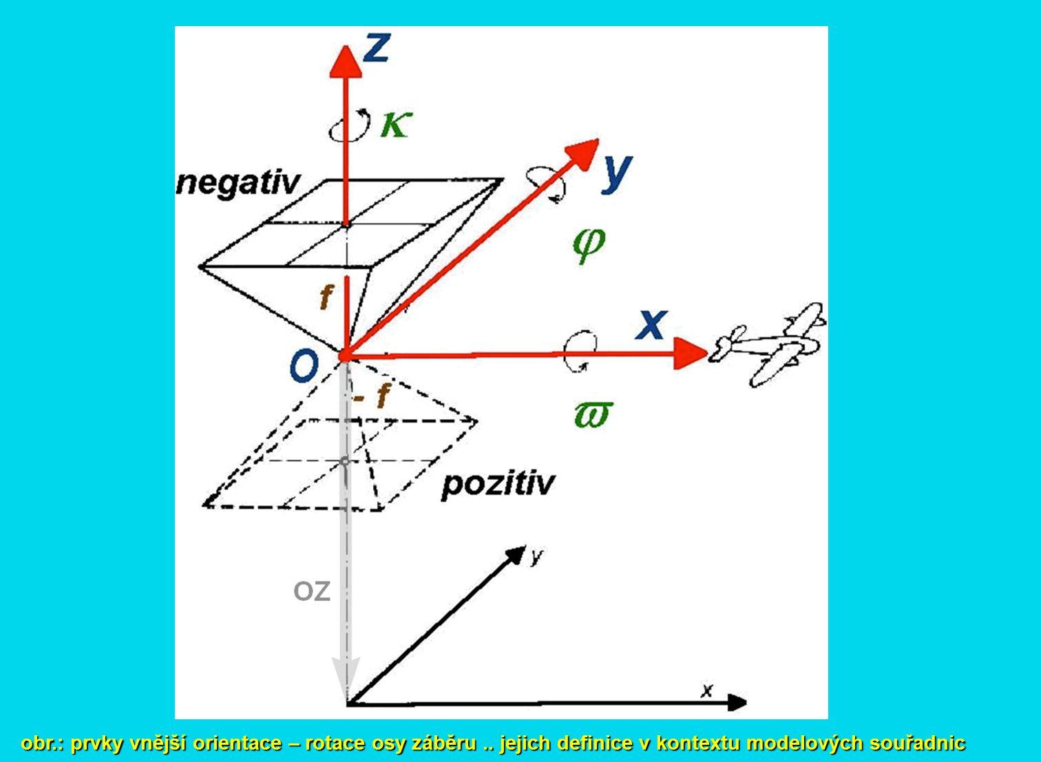 obr. : prvky vnější orientace – rotace osy záběru