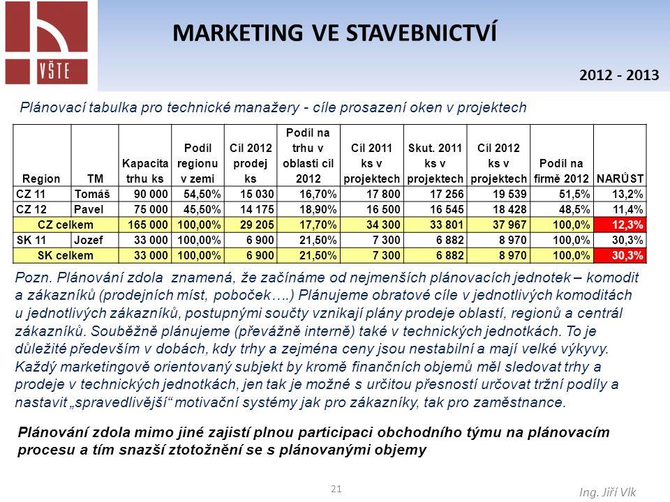 MARKETING VE STAVEBNICTVÍ Podíl na trhu v oblasti cíl 2012