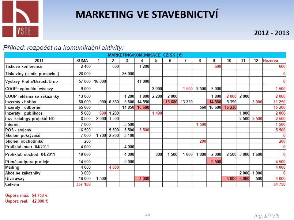 MARKETING VE STAVEBNICTVÍ MARKETING/KOMUNIKACE CZ/SK ( €)