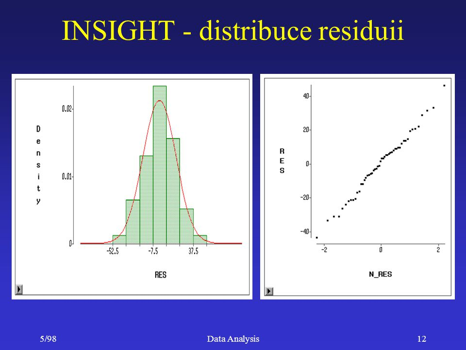 INSIGHT - distribuce residuii