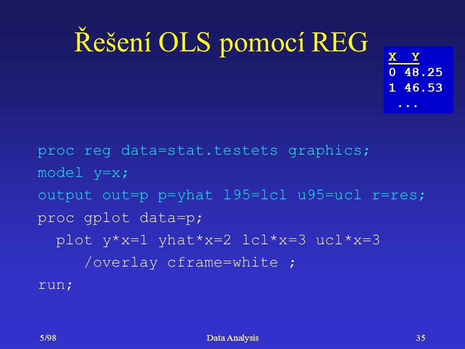 Řešení OLS pomocí REG proc reg data=stat.testets graphics; model y=x;