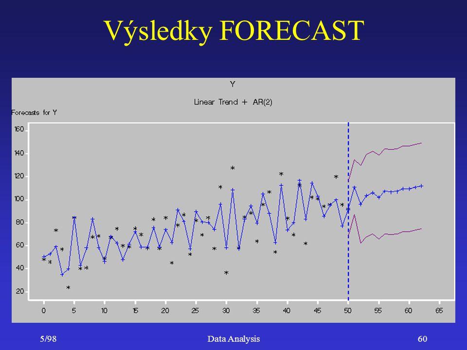 Výsledky FORECAST 5/98 Data Analysis