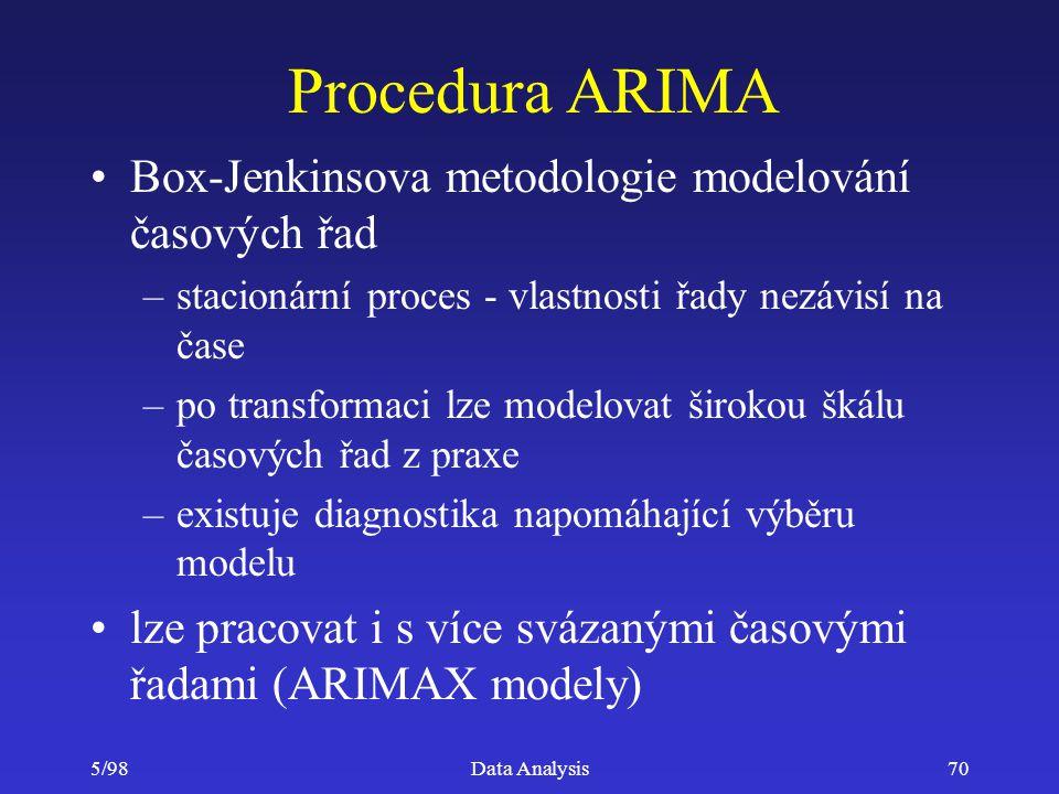 Procedura ARIMA Box-Jenkinsova metodologie modelování časových řad