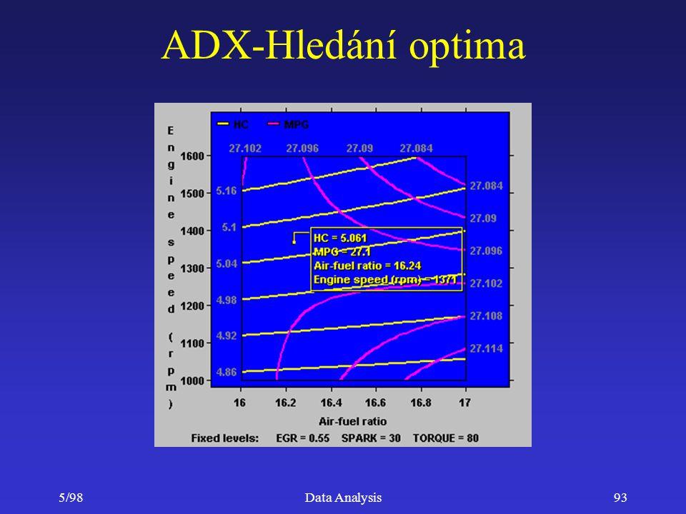 ADX-Hledání optima 5/98 Data Analysis