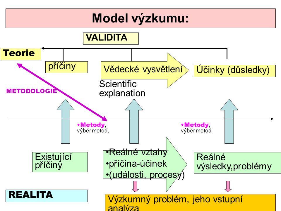Model výzkumu: VALIDITA Teorie Vědecké vysvětlení příčiny