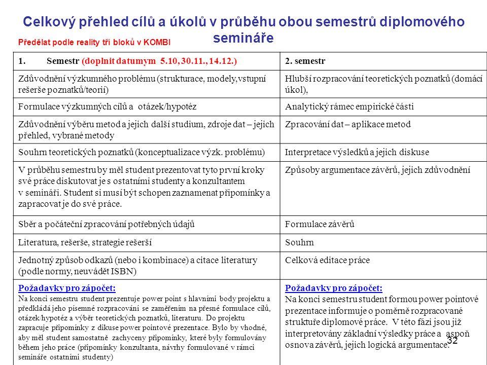 Celkový přehled cílů a úkolů v průběhu obou semestrů diplomového semináře