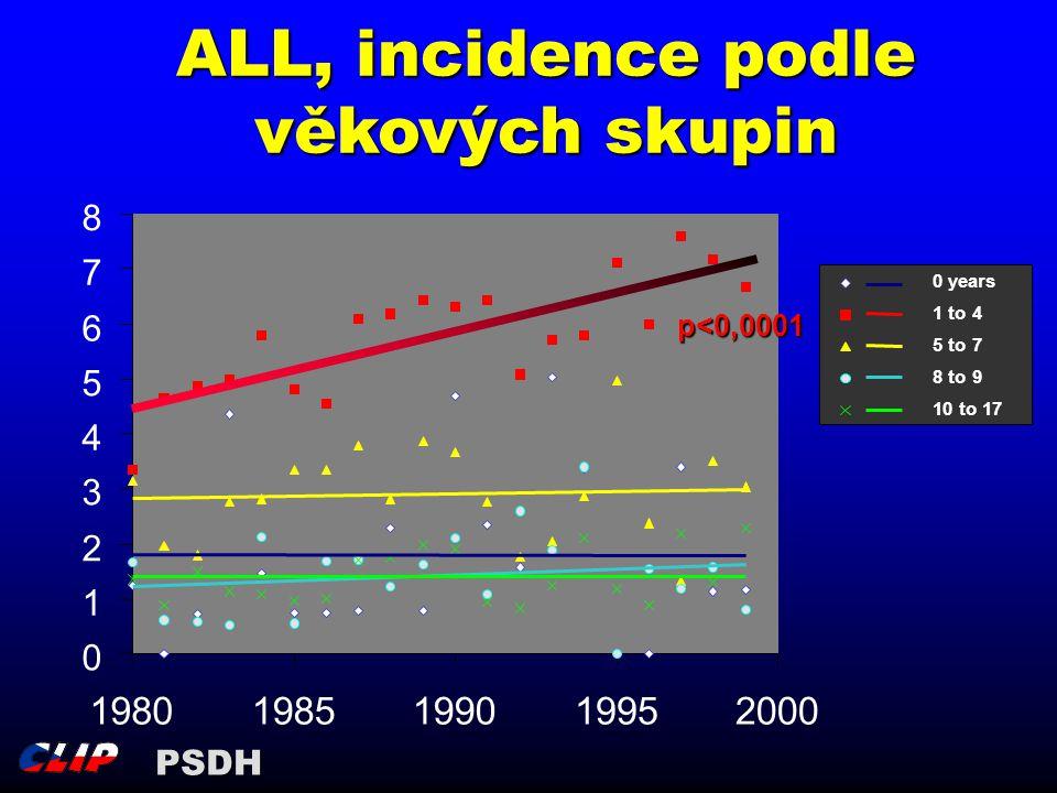 ALL, incidence podle věkových skupin