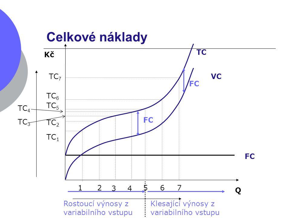 Celkové náklady TC Kč TC7 VC FC TC6 TC5 TC4 FC TC3 TC2 TC1 FC 1 2 3 4