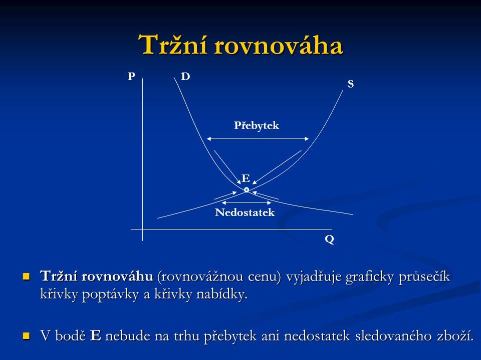 Tržní rovnováha P. D. S. Přebytek. E. Nedostatek. Q.