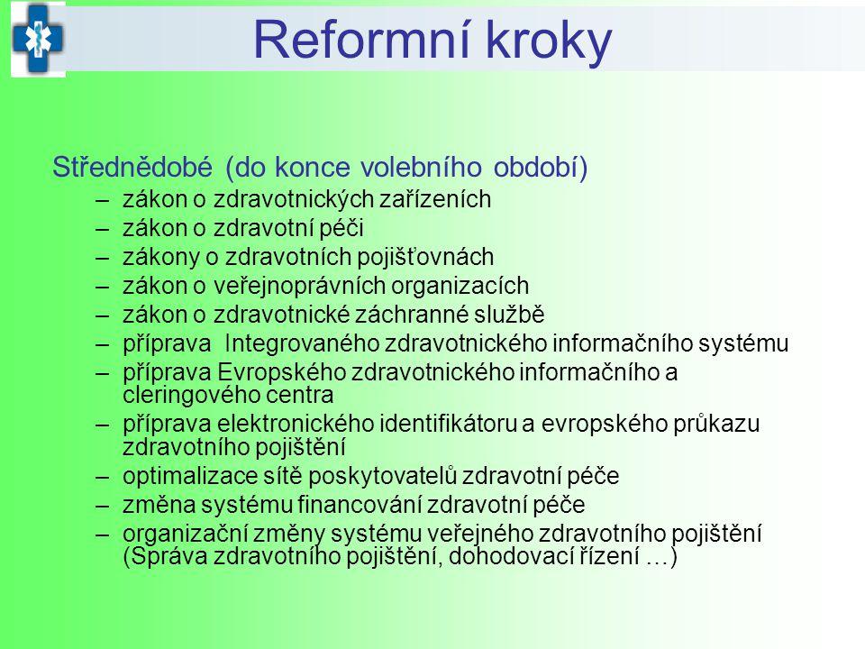 Reformní kroky Střednědobé (do konce volebního období)