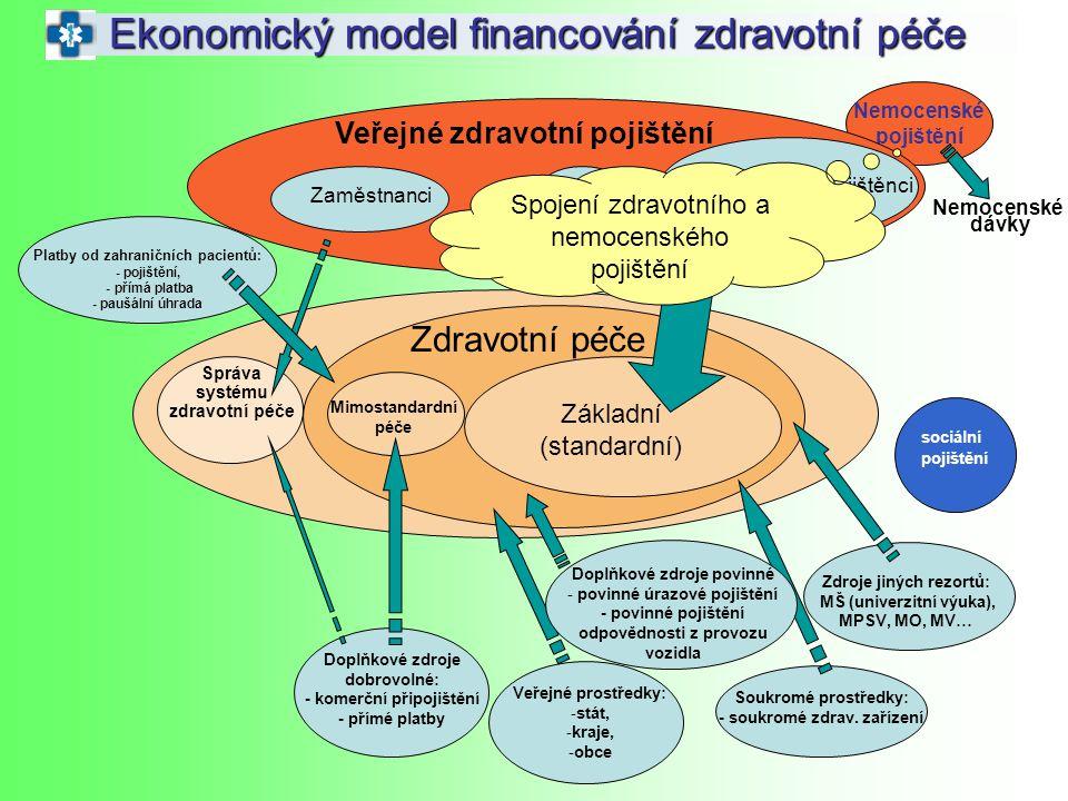 Ekonomický model financování zdravotní péče