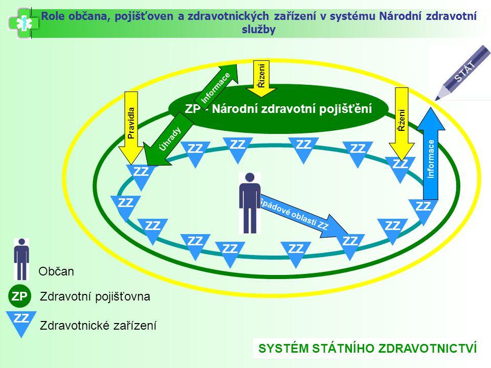 ZP - Národní zdravotní pojišťění