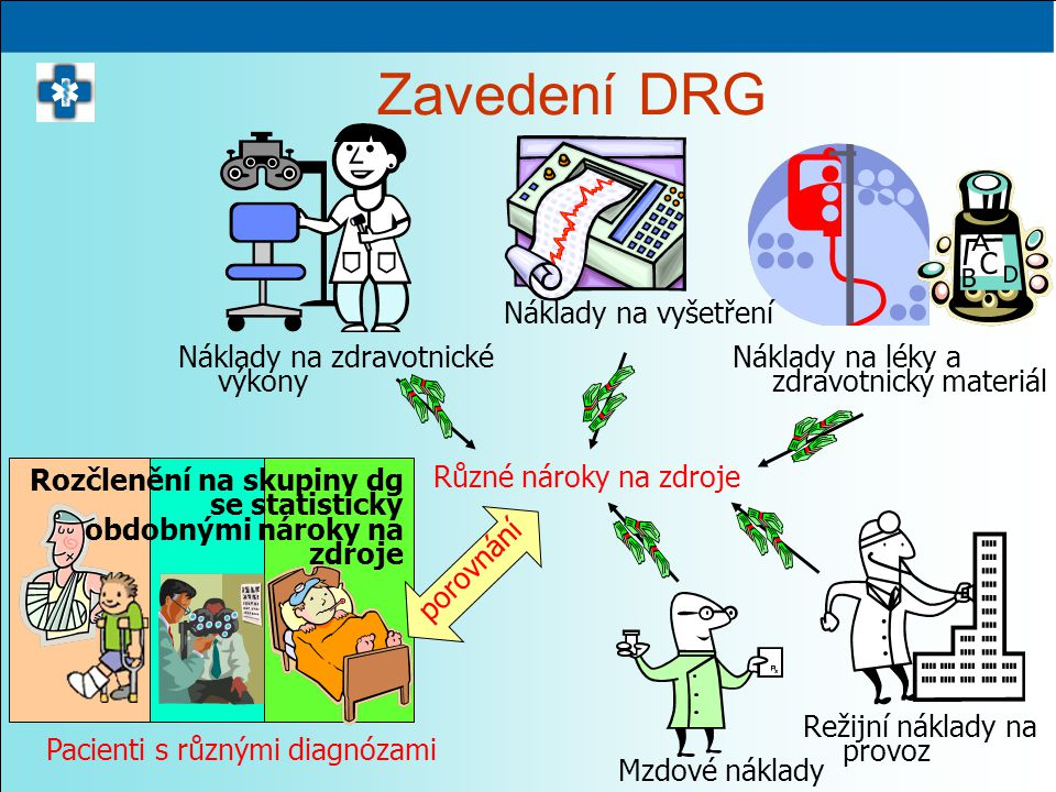 Zavedení DRG Náklady na vyšetření Náklady na zdravotnické výkony