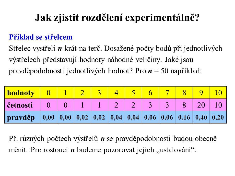 Jak zjistit rozdělení experimentálně