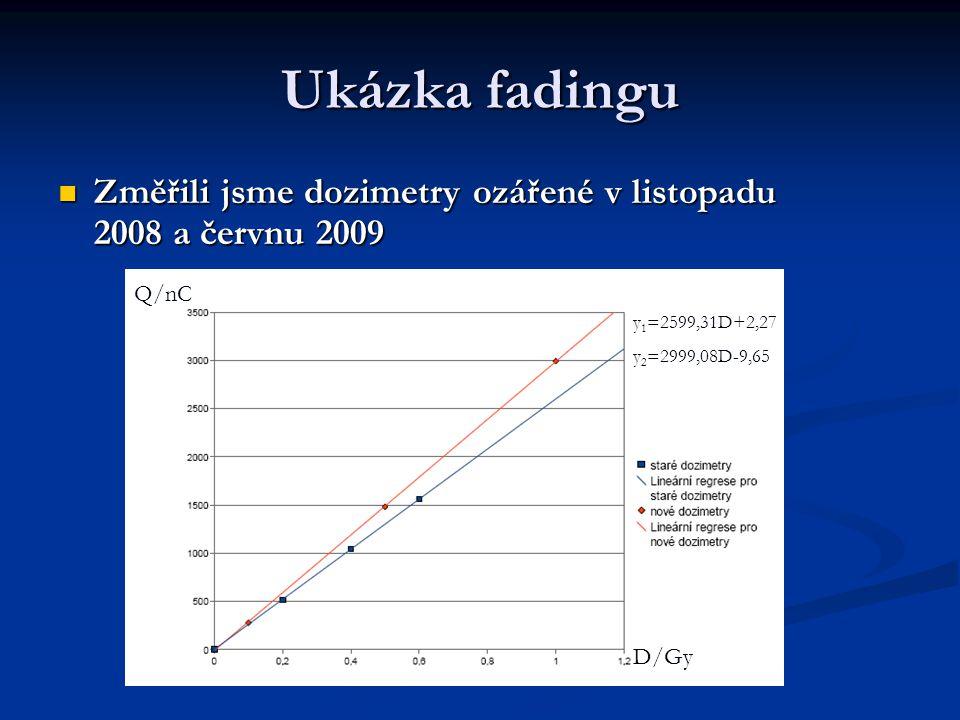 Ukázka fadingu Změřili jsme dozimetry ozářené v listopadu 2008 a červnu 2009. D/Gy. Q/nC. y1=2599,31D+2,27.