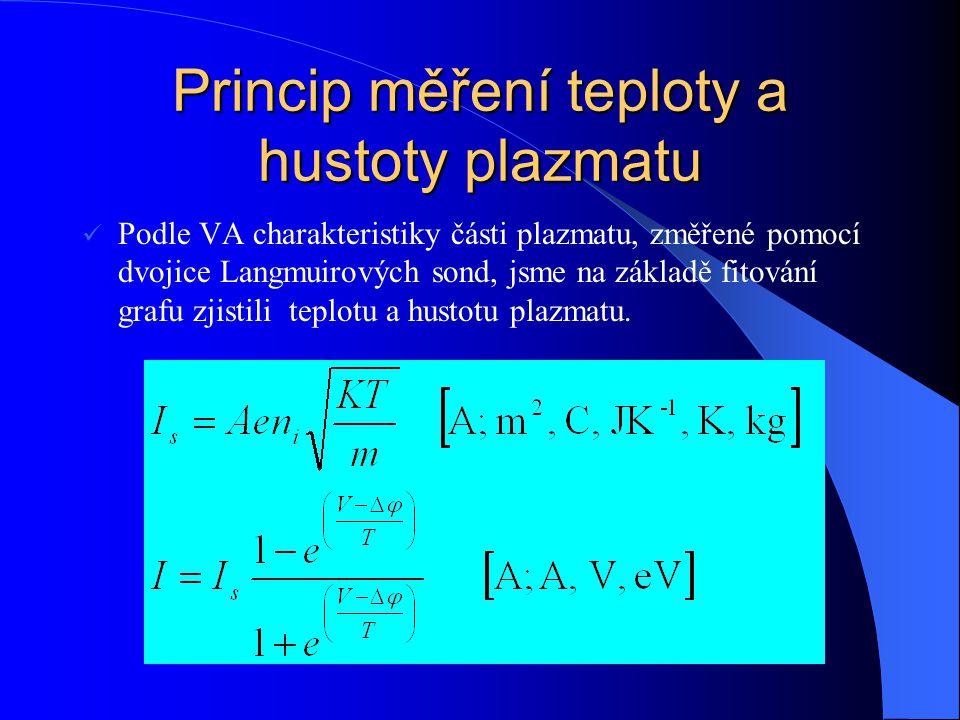 Princip měření teploty a hustoty plazmatu