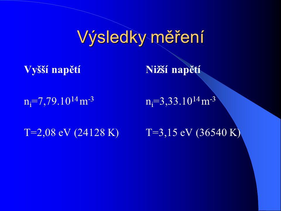 Výsledky měření Vyšší napětí ni=7,79.1014 m-3 T=2,08 eV (24128 K)