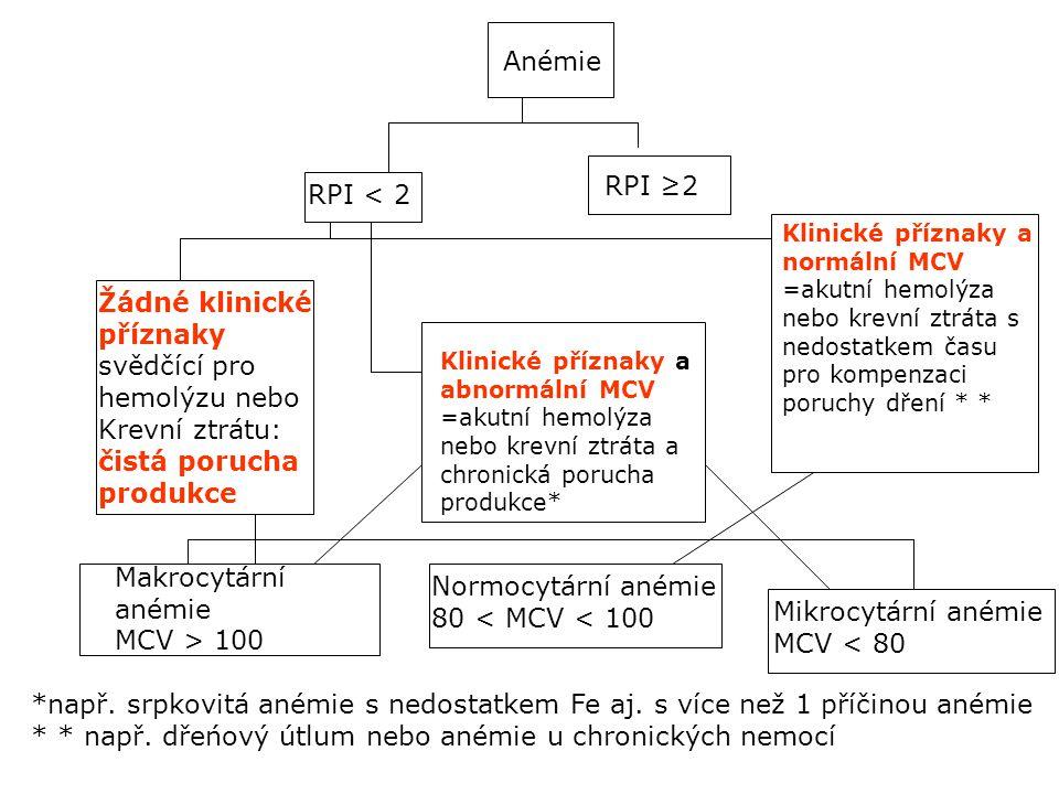 Žádné klinické příznaky svědčící pro hemolýzu nebo Krevní ztrátu:
