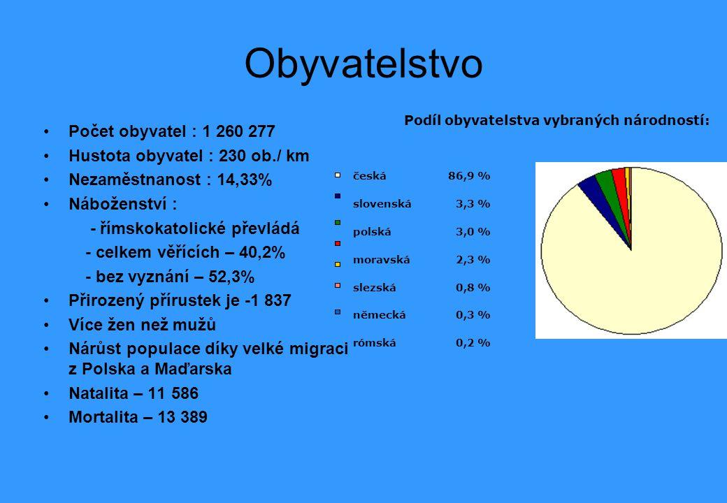 Obyvatelstvo Počet obyvatel : 1 260 277 Hustota obyvatel : 230 ob./ km