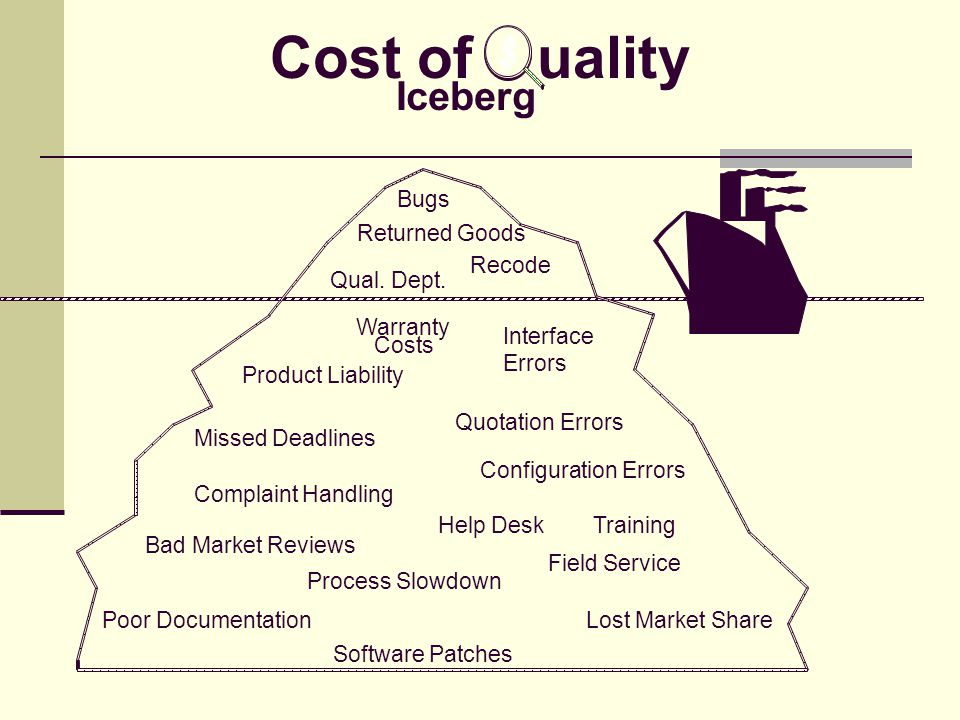 Cost of uality Iceberg Bugs Recode Qual. Dept. Warranty Costs