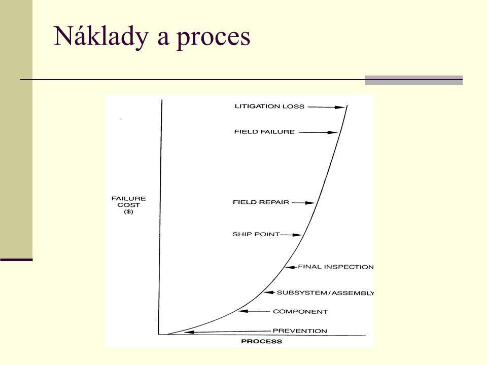 Náklady a proces
