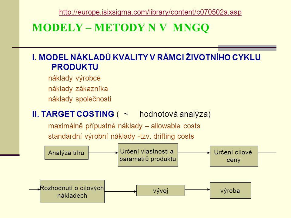 http://europe.isixsigma.com/library/content/c070502a.asp MODELY – METODY N V MNGQ. I. MODEL NÁKLADŮ KVALITY V RÁMCI ŽIVOTNÍHO CYKLU PRODUKTU.