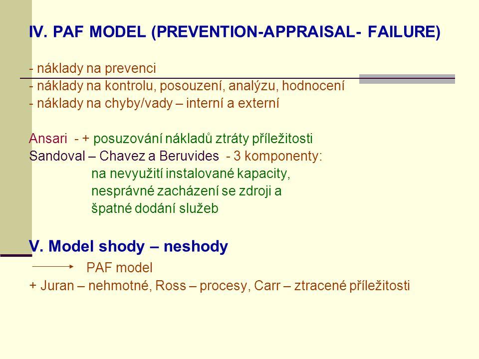 IV. PAF MODEL (PREVENTION-APPRAISAL- FAILURE)