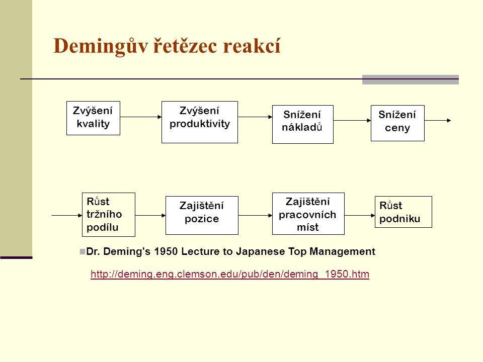 Demingův řetězec reakcí
