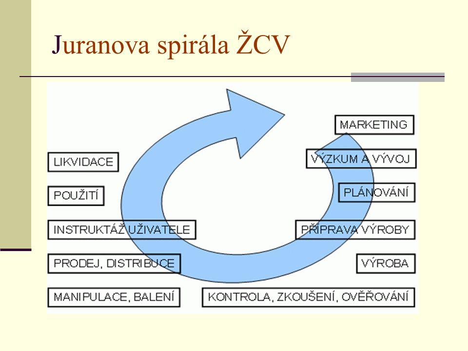 Juranova spirála ŽCV