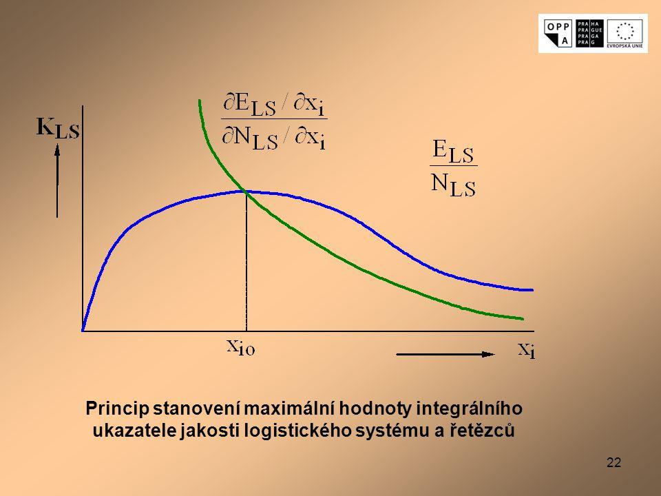Princip stanovení maximální hodnoty integrálního ukazatele jakosti logistického systému a řetězců