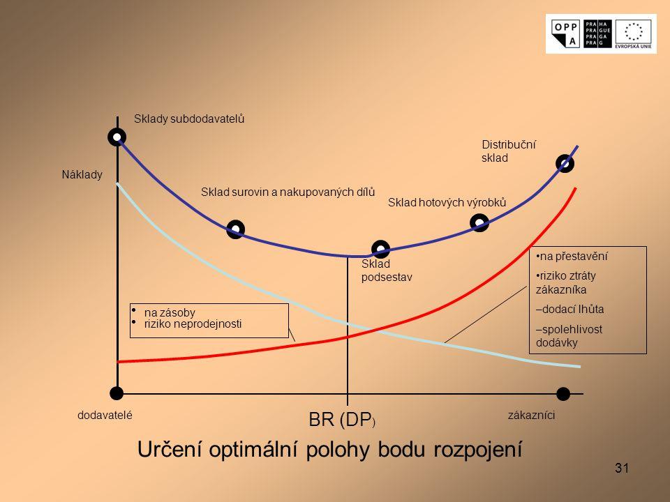 Určení optimální polohy bodu rozpojení