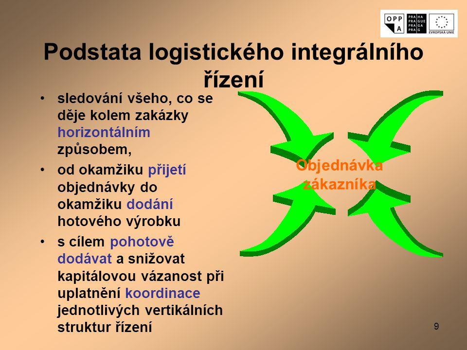 Podstata logistického integrálního řízení