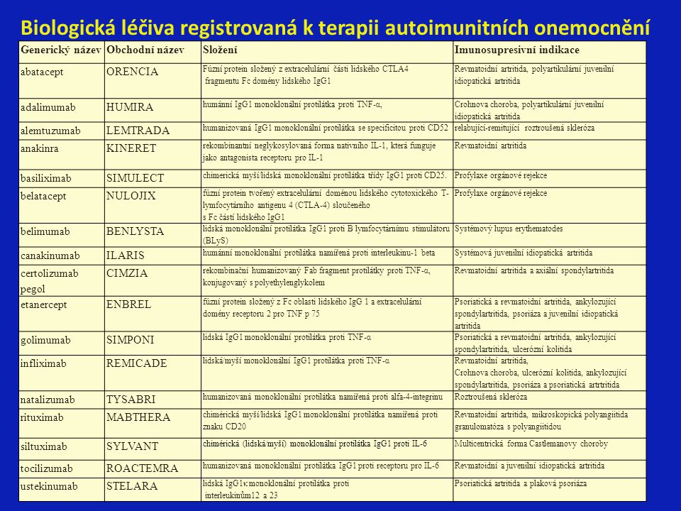 Biologická léčiva registrovaná k terapii autoimunitních onemocnění