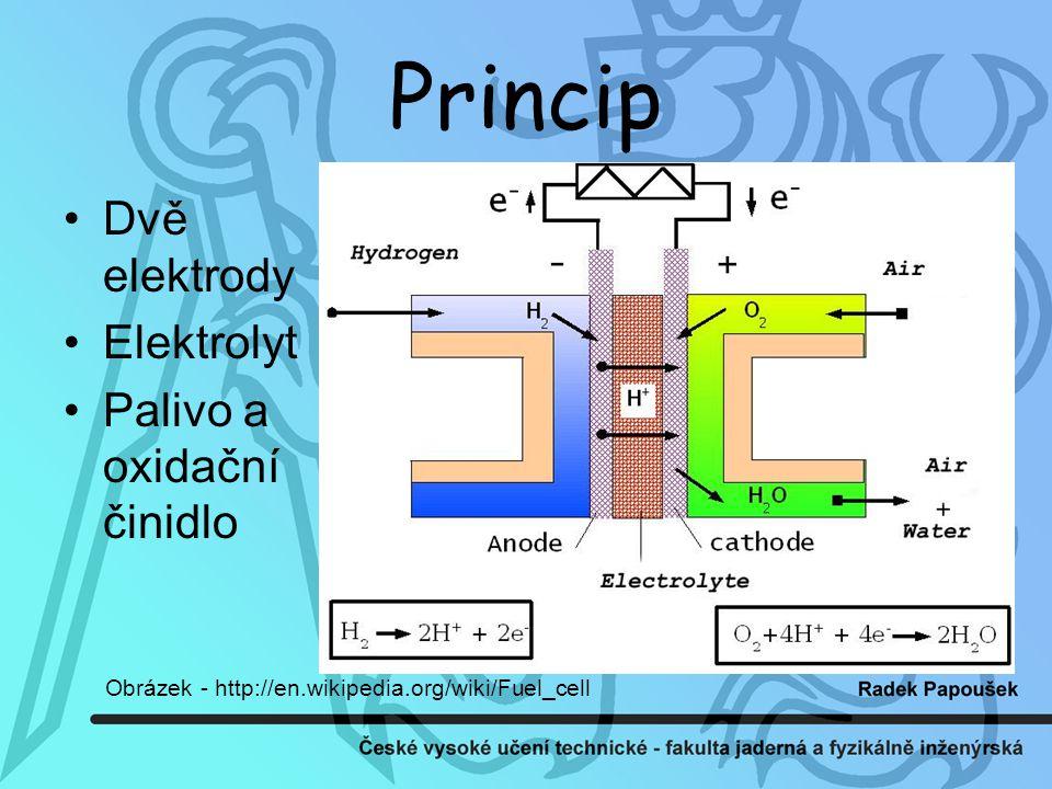 Princip Dvě elektrody Elektrolyt Palivo a oxidační činidlo