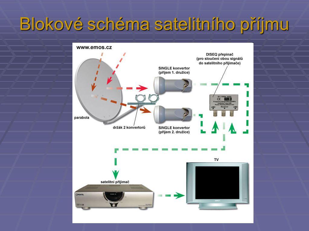 Blokové schéma satelitního příjmu