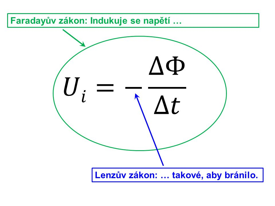 𝑈𝑖=− ΔΦ Δ𝑡 Faradayův zákon: Indukuje se napětí …